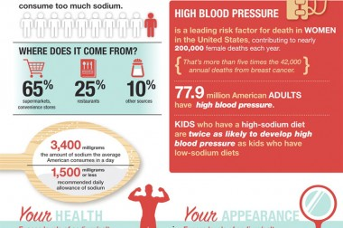 How Too Much Salt Affects Your Health