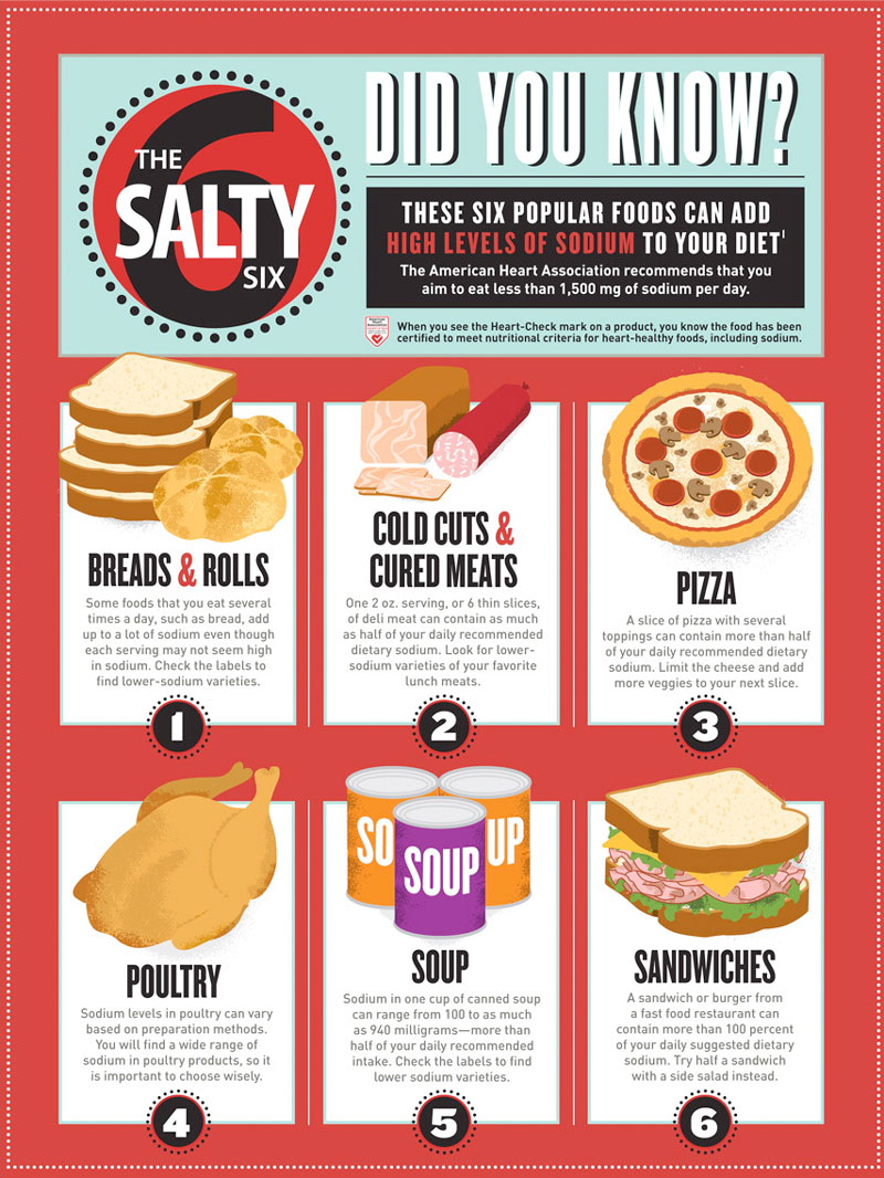 How To Eat Less Salty Foods