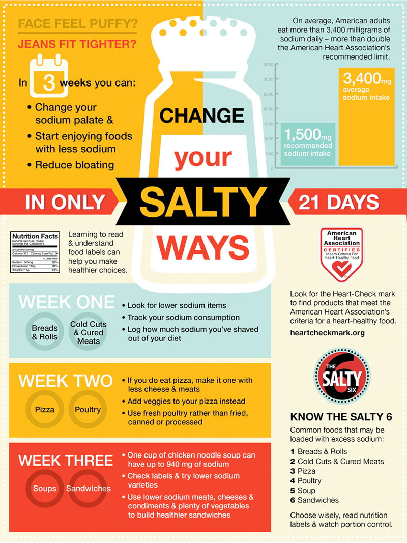 How Too Much Salt Affects Your Health – ACE Diabetes